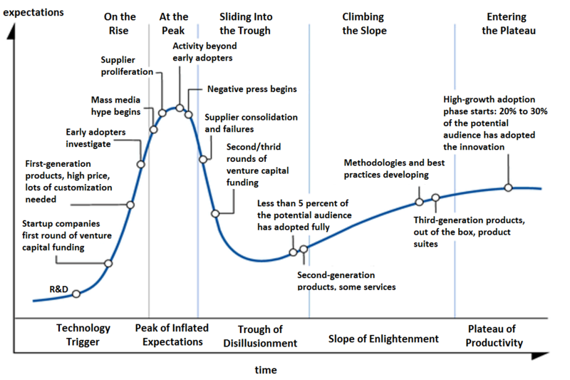 800px-Hype-Cycle-General